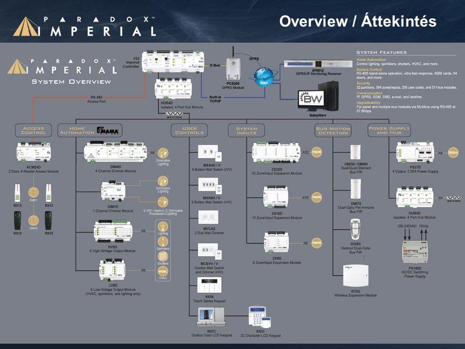 Overview / Áttekintés