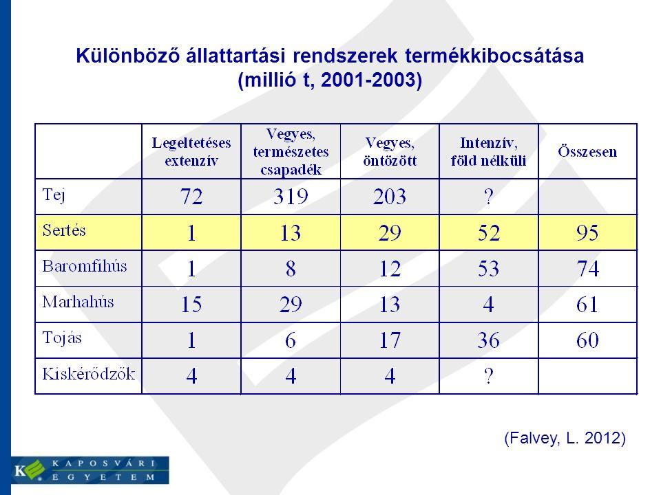 Különböző állattartási rendszerek termékkibocsátása (millió t, 2001-2003) (Falvey, L. 2012)