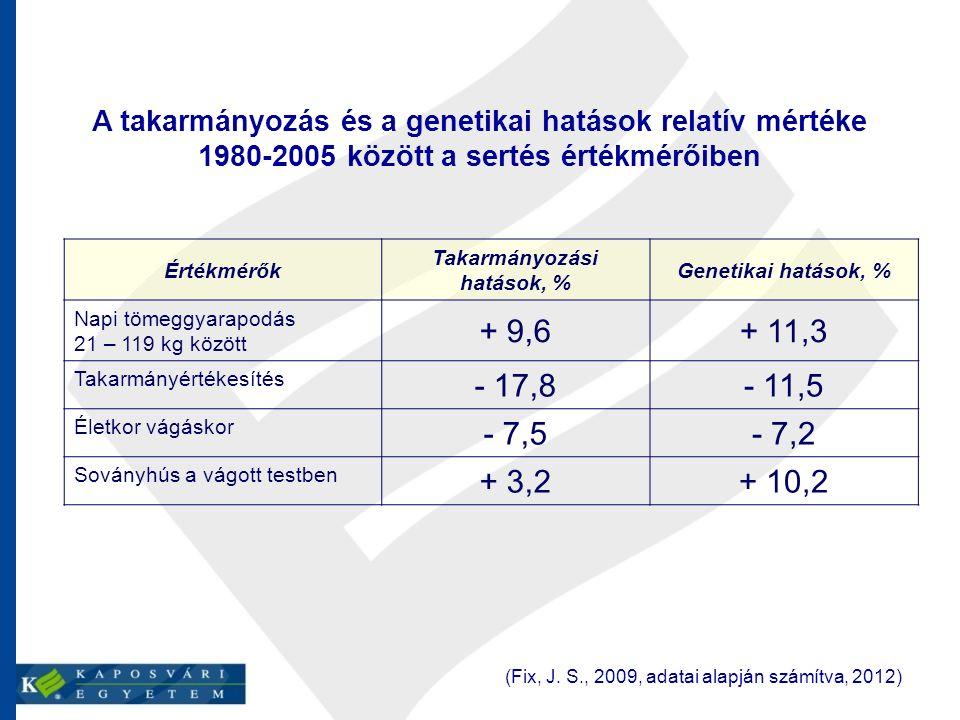 A takarmányozás és a genetikai hatások relatív mértéke 1980-2005 között a sertés értékmérőiben (Fix, J.