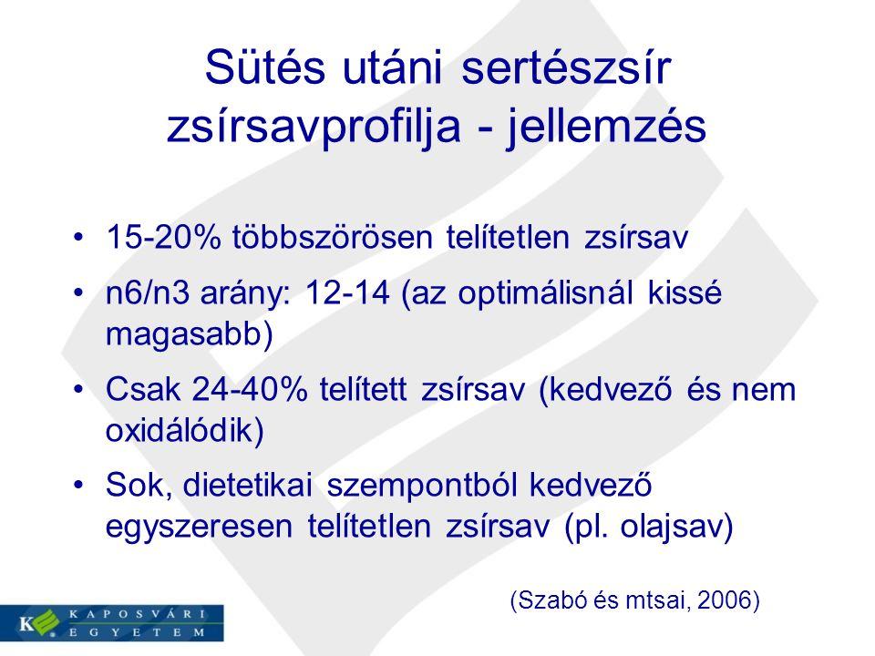 Sütés utáni sertészsír zsírsavprofilja - jellemzés 15-20% többszörösen telítetlen zsírsav n6/n3 arány: 12-14 (az optimálisnál kissé magasabb) Csak 24-40% telített zsírsav (kedvező és nem oxidálódik) Sok, dietetikai szempontból kedvező egyszeresen telítetlen zsírsav (pl.
