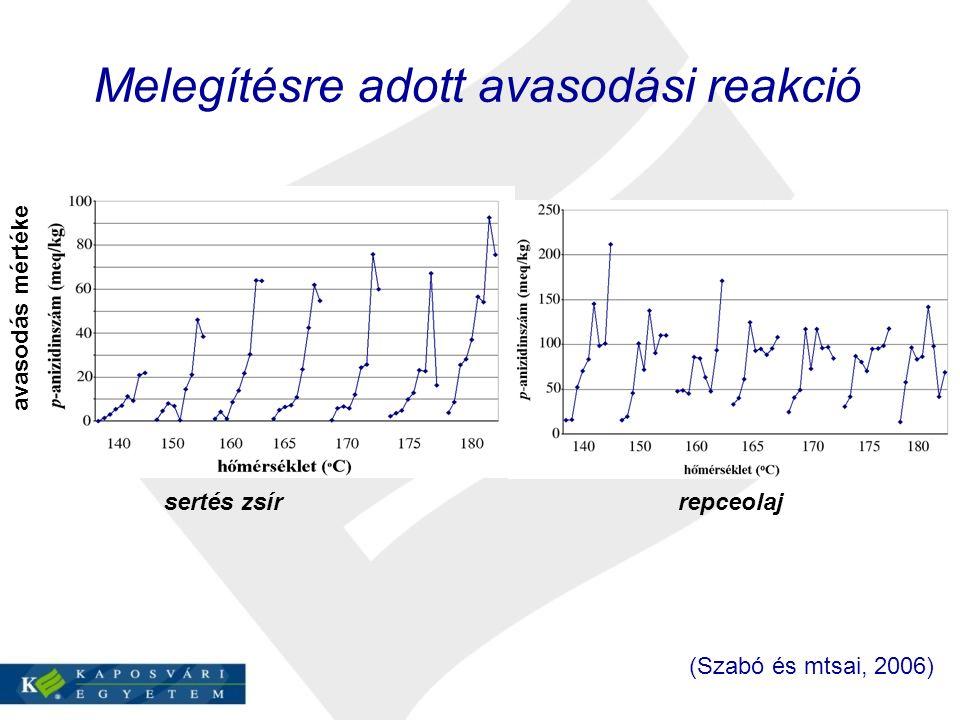 Melegítésre adott avasodási reakció sertés zsír repceolaj avasodás mértéke (Szabó és mtsai, 2006)