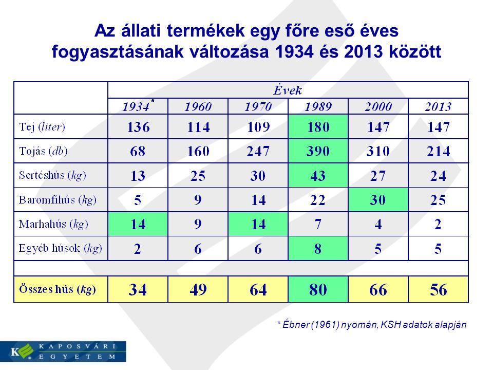 Az állati termékek egy főre eső éves fogyasztásának változása 1934 és 2013 között * Ébner (1961) nyomán, KSH adatok alapján