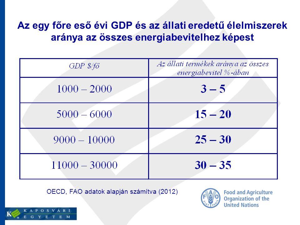 Az egy főre eső évi GDP és az állati eredetű élelmiszerek aránya az összes energiabevitelhez képest OECD, FAO adatok alapján számítva (2012)