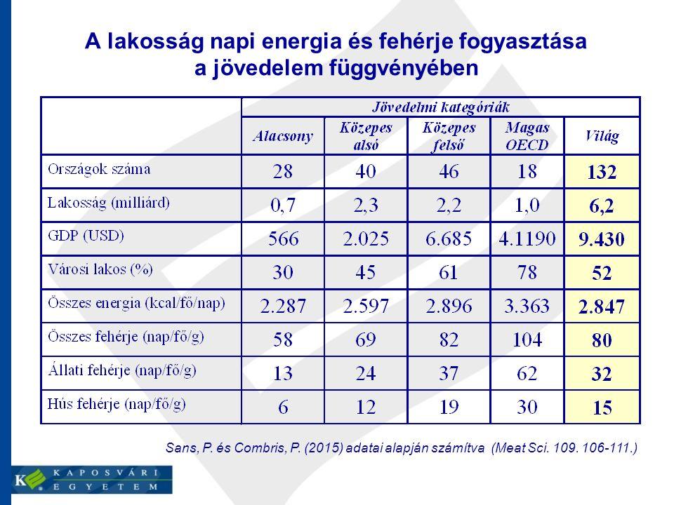 Sans, P. és Combris, P. (2015) adatai alapján számítva (Meat Sci. 109. 106-111.) A lakosság napi energia és fehérje fogyasztása a jövedelem függvényéb