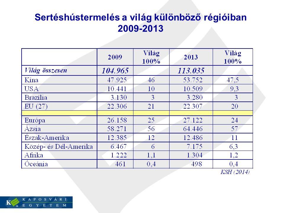 Sertéshústermelés a világ különböző régióiban 2009-2013