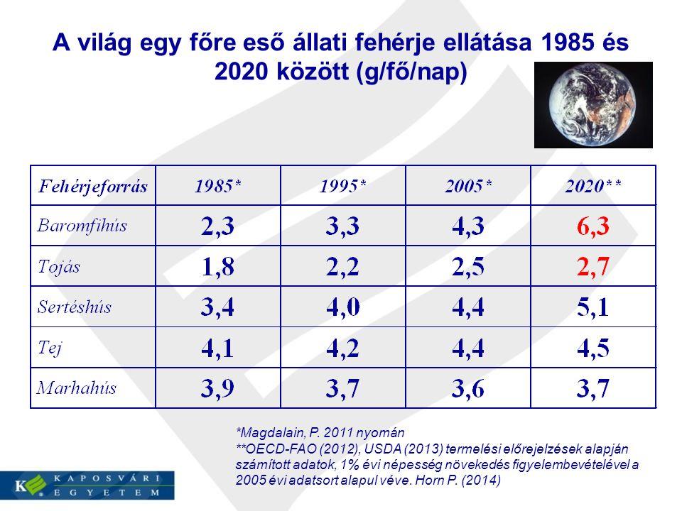 A világ egy főre eső állati fehérje ellátása 1985 és 2020 között (g/fő/nap) *Magdalain, P.