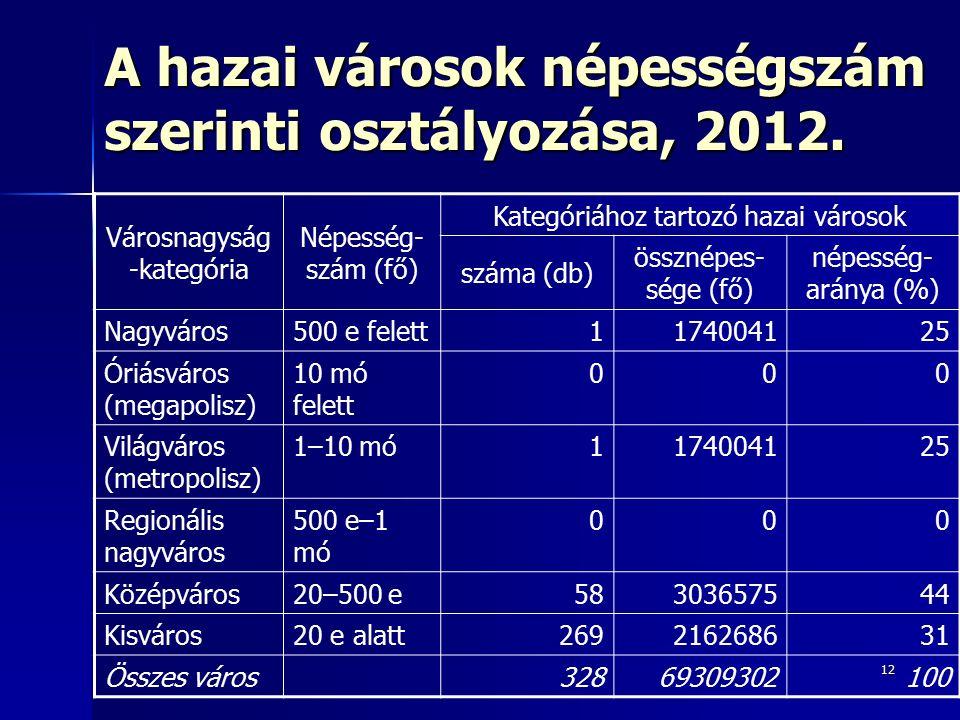 12 A hazai városok népességszám szerinti osztályozása, 2012. Városnagyság -kategória Népesség- szám (fő) Kategóriához tartozó hazai városok száma (db)