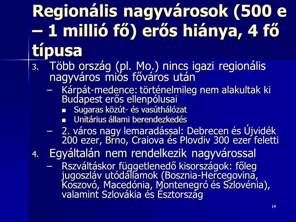 14 Regionális nagyvárosok (500 e – 1 millió fő) erős hiánya, 4 fő típusa 3.
