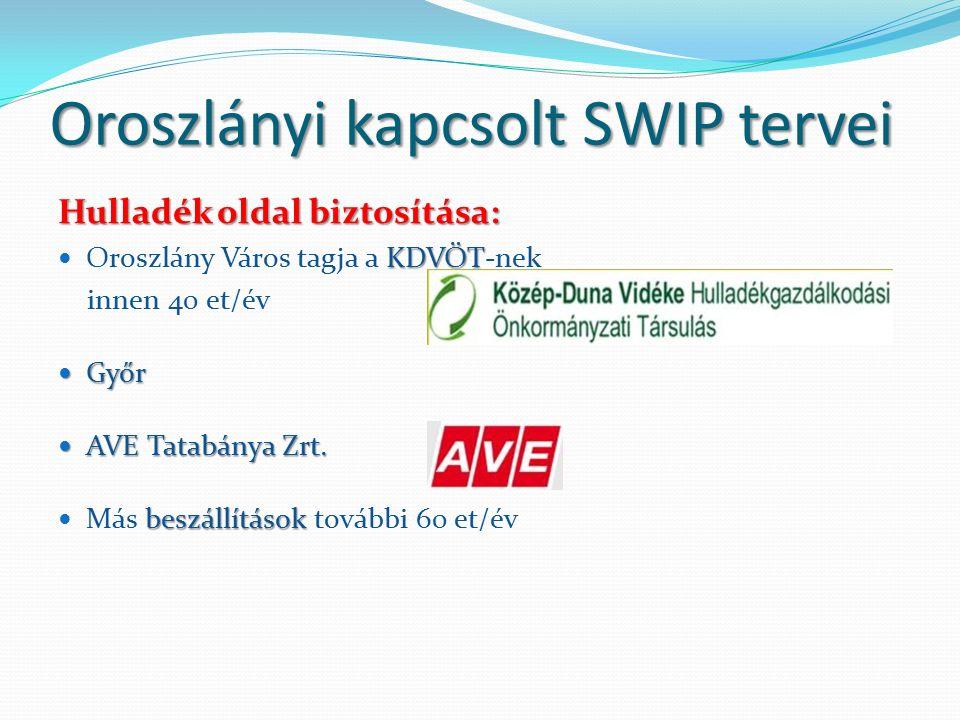 Oroszlányi kapcsolt SWIP tervei Hulladék oldal biztosítása: KDVÖT Oroszlány Város tagja a KDVÖT-nek innen 40 et/év Győr Győr AVE Tatabánya Zrt.