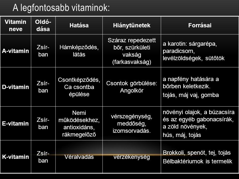 A legfontosabb vitaminok: Vitamin neve Oldó- dása HatásaHiánytünetekForrásai A-vitamin Zsír- ban Hámképződés, látás Száraz repedezett bőr, szürkületi
