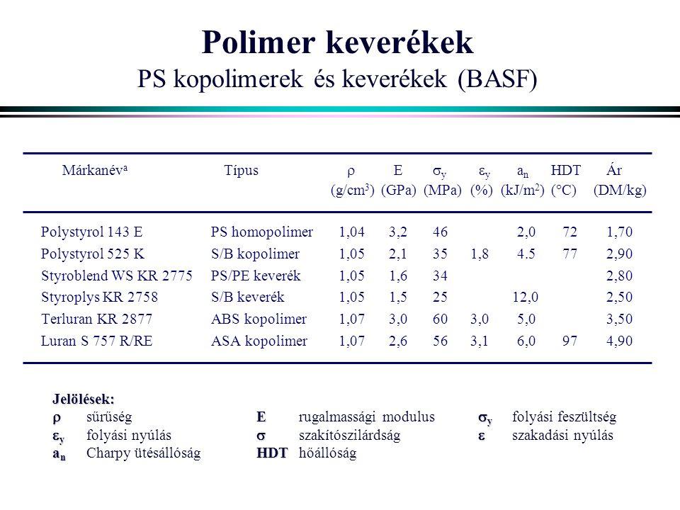 Polimer keverékek PS kopolimerek és keverékek (BASF) Márkanév a Típus  E  y  y a n HDTÁr (g/cm 3 )(GPa)(MPa)(%) (kJ/m 2 )(  C)(DM/kg) Polystyrol 143 EPS homopolimer 1,04 3,2462,0 72 1,70 Polystyrol 525 KS/B kopolimer 1,05 2,1351,84.5 772,90 Styroblend WS KR 2775PS/PE keverék 1,05 1,634 2,80 Styroplys KR 2758S/B keverék 1,05 1,525 12,02,50 Terluran KR 2877ABS kopolimer 1,07 3,0603,05,03,50 Luran S 757 R/REASA kopolimer 1,07 2,6563,16,0 974,90 Jelölések:  E  y  sűrűségErugalmassági modulus  y folyási feszültség  y   y folyási nyúlás  szakítószilárdság  szakadási nyúlás a n HDT a n Charpy ütésállóságHDThőállóság