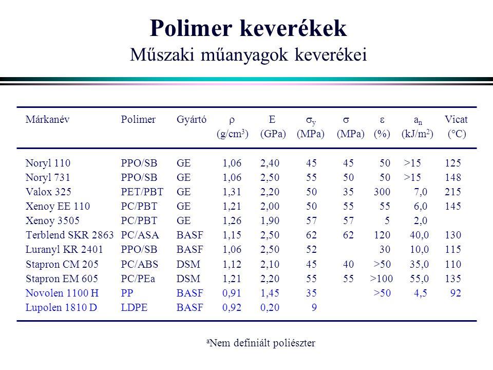 Polimer keverékek Műszaki műanyagok keverékei MárkanévPolimerGyártó  E  y  a n Vicat (g/cm 3 )(GPa)(MPa)(MPa)(%) (kJ/m 2 )(  C) Noryl 110PPO/SBGE 1,062,404545 50 >15125 Noryl 731PPO/SBGE 1,062,505550 50 >15148 Valox 325PET/PBTGE 1,312,205035300 7,0215 Xenoy EE 110PC/PBTGE 1,212,005055 556,0145 Xenoy 3505PC/PBTGE 1,261,905757 5 2,0 Terblend SKR 2863PC/ASABASF 1,152,506262120 40,0130 Luranyl KR 2401PPO/SBBASF 1,062,5052 30 10,0115 Stapron CM 205PC/ABSDSM 1,122,104540 >50 35,0110 Stapron EM 605PC/PEaDSM 1,212,205555 >100 55,0135 Novolen 1100 HPPBASF 0,911,4535 >50 4,5 92 Lupolen 1810 DLDPEBASF 0,920,20 9 a Nem definiált poliészter