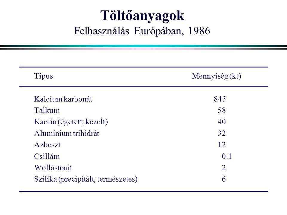 Töltőanyagok Felhasználás Európában, 1986 TípusMennyiség (kt) Kalcium karbonát 845 Talkum 58 Kaolin (égetett, kezelt) 40 Alumínium trihidrát 32 Azbeszt 12 Csillám 0.1 Wollastonit 2 Szilika (precipitált, természetes) 6