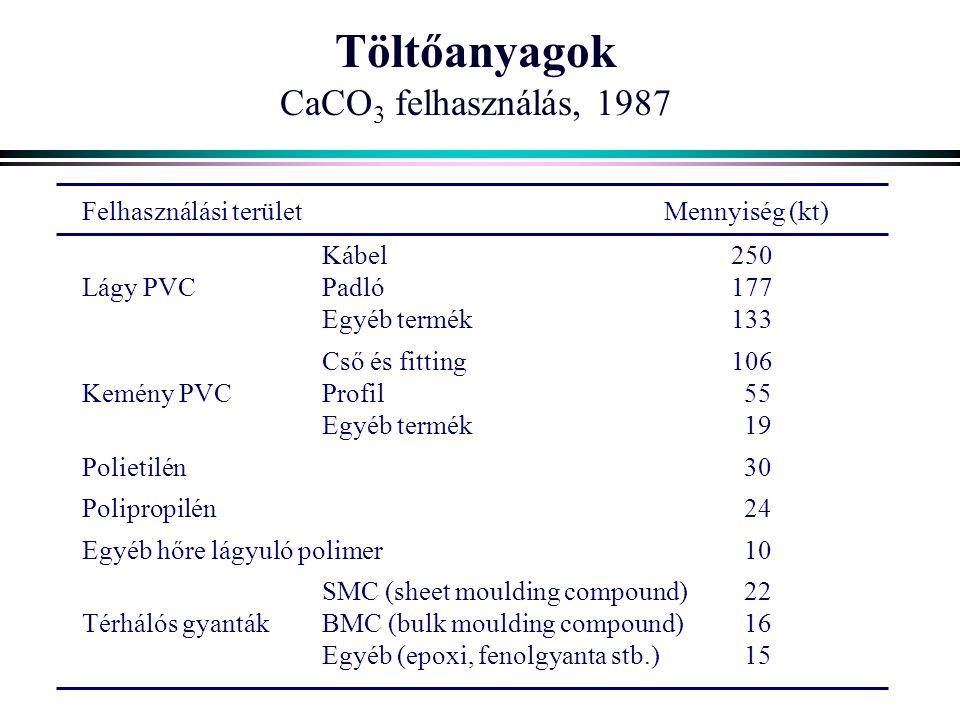 Töltőanyagok CaCO 3 felhasználás, 1987 Felhasználási területMennyiség (kt) Kábel250 Lágy PVC Padló177 Egyéb termék133 Cső és fitting106 Kemény PVC Profil 55 Egyéb termék 19 Polietilén 30 Polipropilén 24 Egyéb hőre lágyuló polimer 10 SMC (sheet moulding compound) 22 Térhálós gyanták BMC (bulk moulding compound) 16 Egyéb (epoxi, fenolgyanta stb.) 15