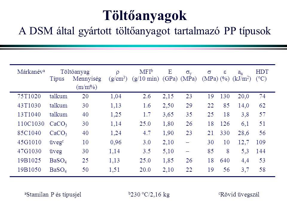 Töltőanyagok A DSM által gyártott töltőanyagot tartalmazó PP típusok Márkanév a Töltőanyag  MFI b E  y  a n HDT TípusMennyiség(g/cm 3 )(g/10 min)(GPa)(MPa)(MPa)(%) (kJ/m 2 )(  C) (m/m%) 75T1020talkum20 1,04 2.62,15231913020,0 74 43T1030talkum30 1,13 1.62,502922 8514,0 62 13T1040talkum40 1,25 1.73,653525 18 3,8 57 110C1030CaCO 3 30 1,1425.01,802618126 6,1 51 85C1040CaCO 3 40 1,24 4.71,90232133028,6 56 45G1010üveg c 10 0,96 3.02,10–30 1012,7109 47G1030üveg301,14 3.55,10–85 8 5,3144 19B1025BaSO 4 251,1325.01,852618640 4,4 53 19B1050BaSO 4 501,5120.02,102219 56 3,7 58 a Stamilan P és típusjel b 230  C/2,16 kg c Rövid üvegszál