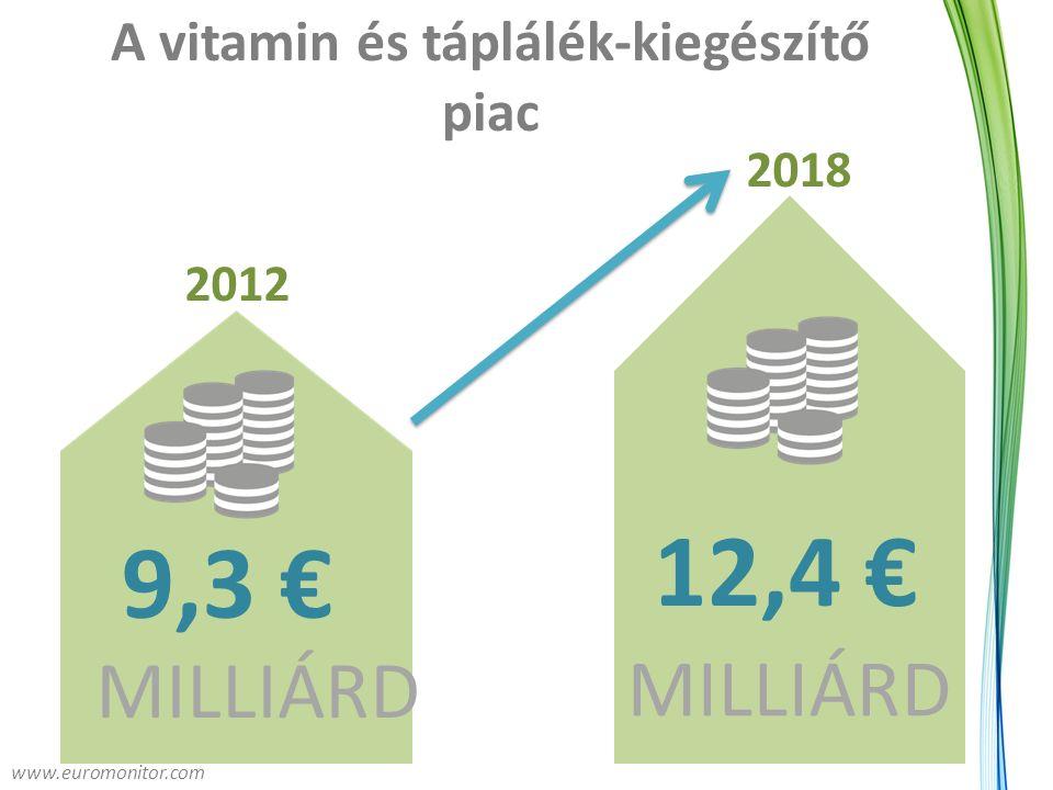 A vitamin és táplálék-kiegészítő piac 12,4 € MILLIÁRD 9,3 €9,3 € 2012 2018 www.euromonitor.com