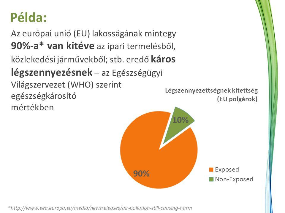 Az európai unió (EU) lakosságának mintegy 90%-a* van kitéve az ipari termelésből, közlekedési járművekből; stb. eredő káros légszennyezésnek – az Egés