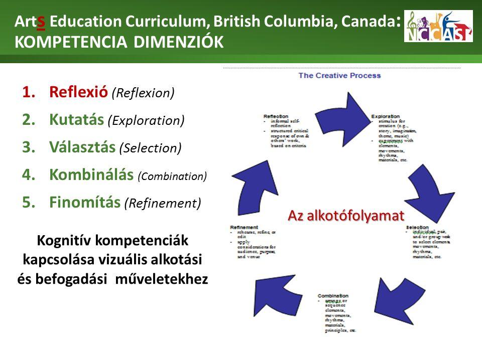 Art s Education Curriculum, British Columbia, Canada : KOMPETENCIA DIMENZIÓK 1.Reflexió (Reflexion) 2.Kutatás (Exploration) 3.Választás (Selection) 4.Kombinálás (Combination) 5.Finomítás (Refinement) Kognitív kompetenciák kapcsolása vizuális alkotási és befogadási műveletekhez Az alkotófolyamat