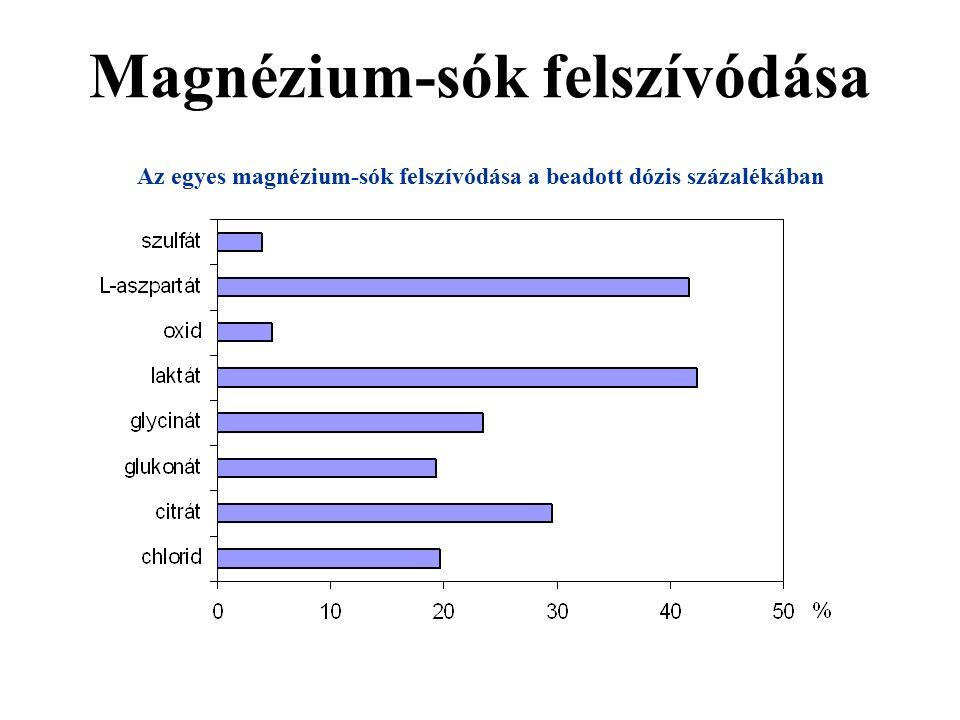 Magnézium-sók felszívódása Az egyes magnézium-sók felszívódása a beadott dózis százalékában