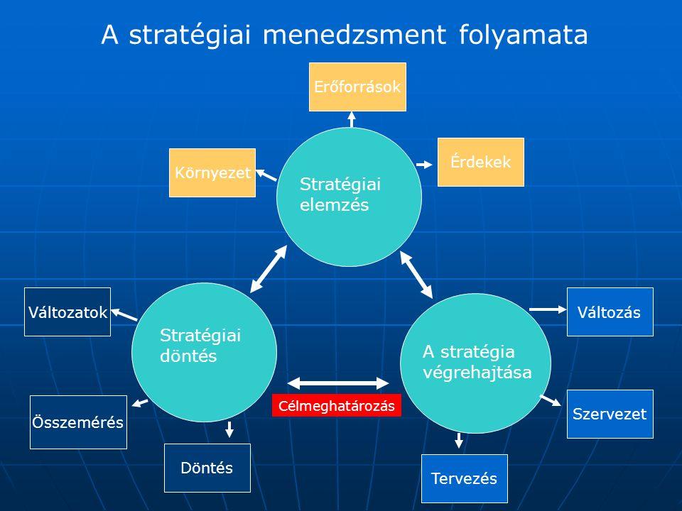 A megvalósítás alapvető lépései A megvalósítandó stratégiai lebontása előbb stratégiai majd operatív célokká, A megvalósítandó stratégiai lebontása előbb stratégiai majd operatív célokká, Az éves terv elkészítése ( GAP tervezés) és az erőforrások ennek megfelelő újraelosztása, Az éves terv elkészítése ( GAP tervezés) és az erőforrások ennek megfelelő újraelosztása, Az új stratégiához illeszkedő új szervezet létrehozása, Az új stratégiához illeszkedő új szervezet létrehozása, Esetleg az új kultúra kialakítása Esetleg az új kultúra kialakítása A változások bevezetése A változások bevezetése A megvalósítás nyomon-követése, és folyamatos ellenőrzés, illetve ha szükséges a kiigazítás és módosítás A megvalósítás nyomon-követése, és folyamatos ellenőrzés, illetve ha szükséges a kiigazítás és módosítás
