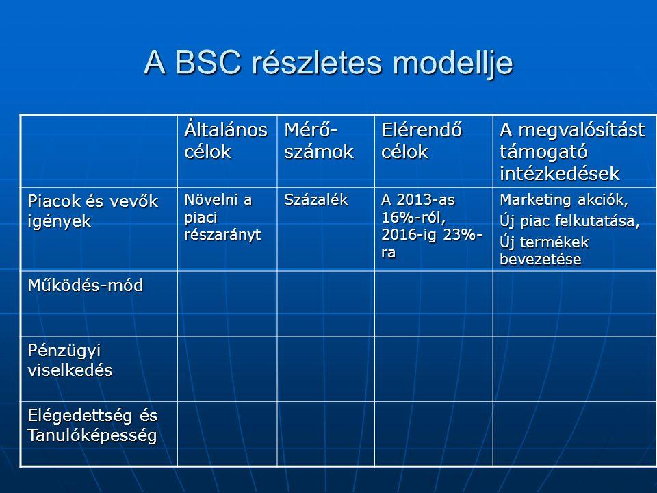 A BSC részletes modellje Általános célok Mérő- számok Elérendő célok A megvalósítást támogató intézkedések Piacok és vevők igények Növelni a piaci rés