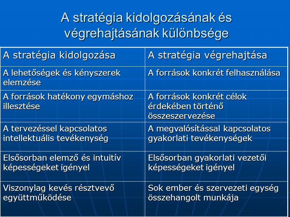 """A stratégia kialakítása A stratégia ellenőrzése A stratégia """"lebontása A működés megtervezése A megvalósítás nyomon-követése A folyamatok, és programok megvalósítása Stratégiai terv Stratégiai térkép Kiegyensúlyozott, Mutatószám rendszer Stratégiai költségvetés Működési terv Folyamatábrák Költségvetése Előzetes eredmény- kimutatások A stratégia megvalósítása és a menedzsment rendszerek"""