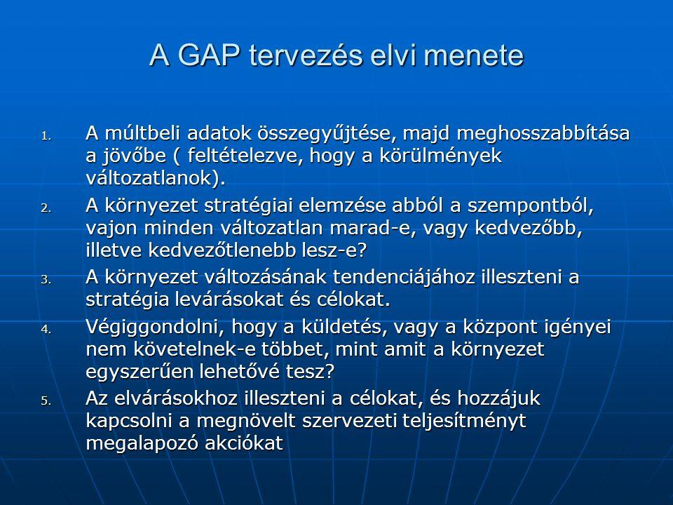 A GAP tervezés elvi menete 1. A múltbeli adatok összegyűjtése, majd meghosszabbítása a jövőbe ( feltételezve, hogy a körülmények változatlanok). 2. A