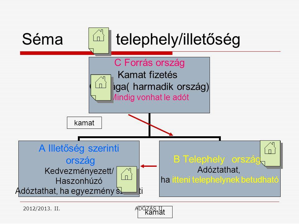 Séma = telephely/illetőség kamat 2012/2013. II.ADÓZÁS II.
