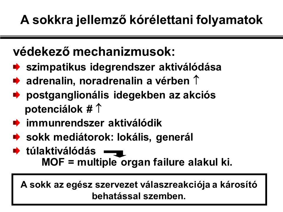 védekező mechanizmusok: szimpatikus idegrendszer aktiválódása adrenalin, noradrenalin a vérben  postganglionális idegekben az akciós potenciálok #  immunrendszer aktiválódik sokk mediátorok: lokális, generál túlaktiválódás MOF = multiple organ failure alakul ki.