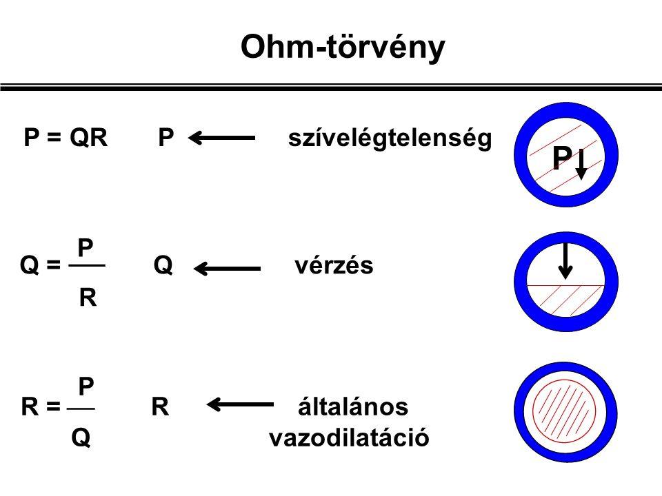 R =  R általános Q vazodilatáció Q =  Q vérzés R P = QR P szívelégtelenség Ohm-törvény P P P