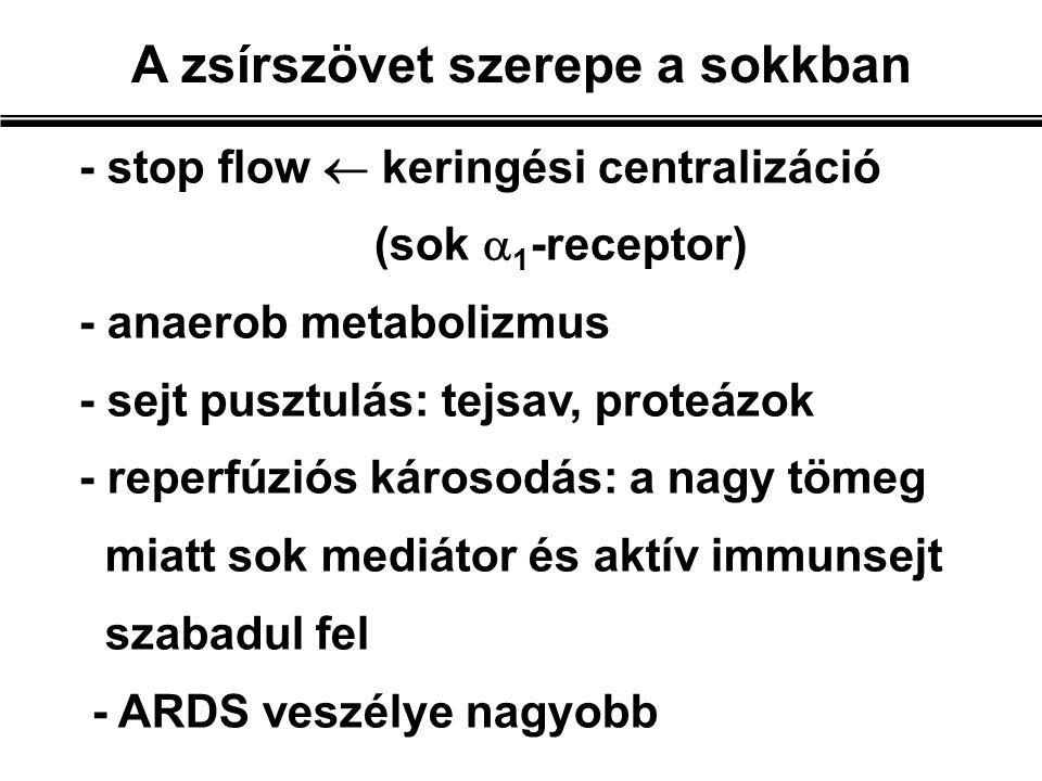 - stop flow  keringési centralizáció (sok  1 -receptor) - anaerob metabolizmus - sejt pusztulás: tejsav, proteázok - reperfúziós károsodás: a nagy tömeg miatt sok mediátor és aktív immunsejt szabadul fel - ARDS veszélye nagyobb