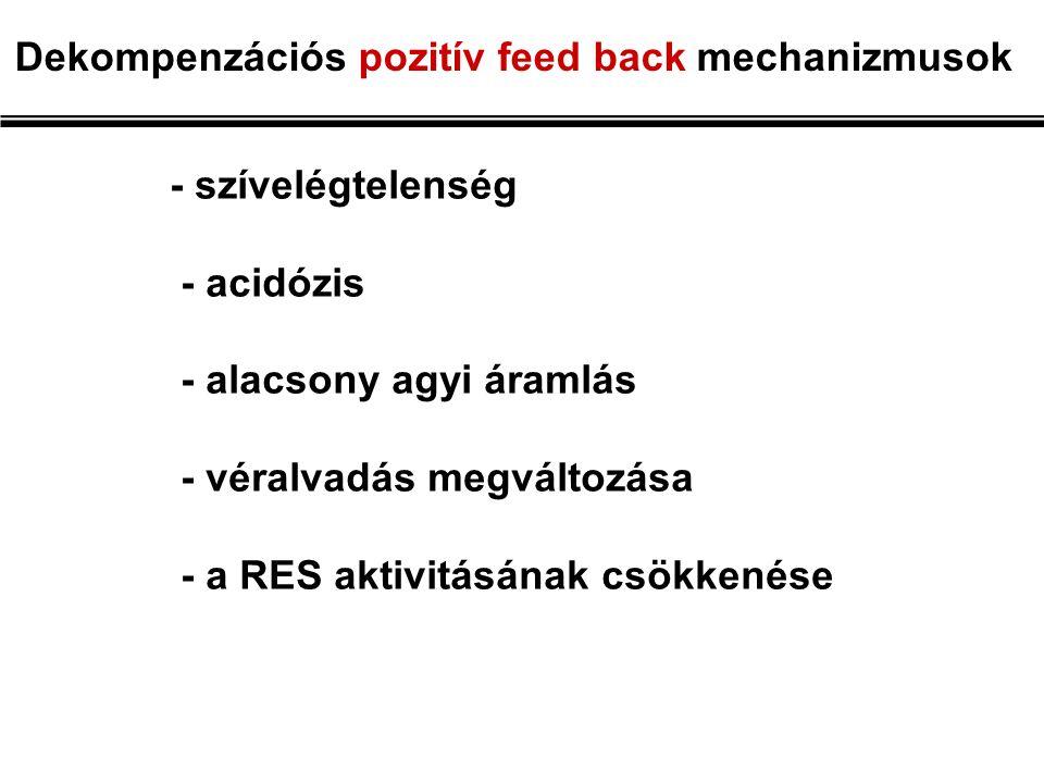 Dekompenzációs pozitív feed back mechanizmusok - szívelégtelenség - acidózis - alacsony agyi áramlás - véralvadás megváltozása - a RES aktivitásának csökkenése