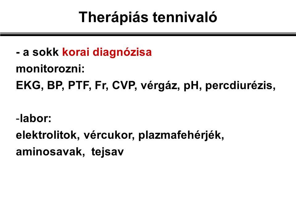 Therápiás tennivaló - a sokk korai diagnózisa monitorozni: EKG, BP, PTF, Fr, CVP, vérgáz, pH, percdiurézis, -labor: elektrolitok, vércukor, plazmafehérjék, aminosavak, tejsav