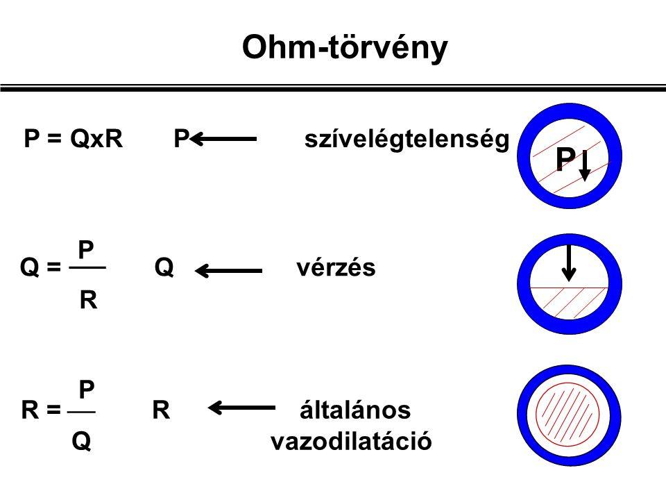 R =  R általános Q vazodilatáció Q =  Q vérzés R P = QxR P szívelégtelenség Ohm-törvény P P P