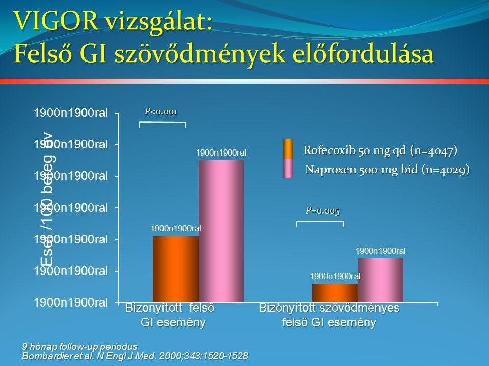 VIGOR vizsgálat: Felső GI szövődmények előfordulása Bizonyított szövődményes felső GI esemény Bizonyított felső GI esemény E set / 100 beteg év P<0.001 P=0.005 9 hónap follow-up periodus Bombardier et al.