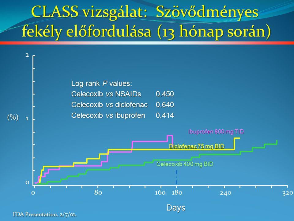 0 1 2(%) Days 080240320 CLASS vizsgálat: Szövődményes fekély előfordulása (13 hónap során) fekély előfordulása (13 hónap során) FDA Presentation.