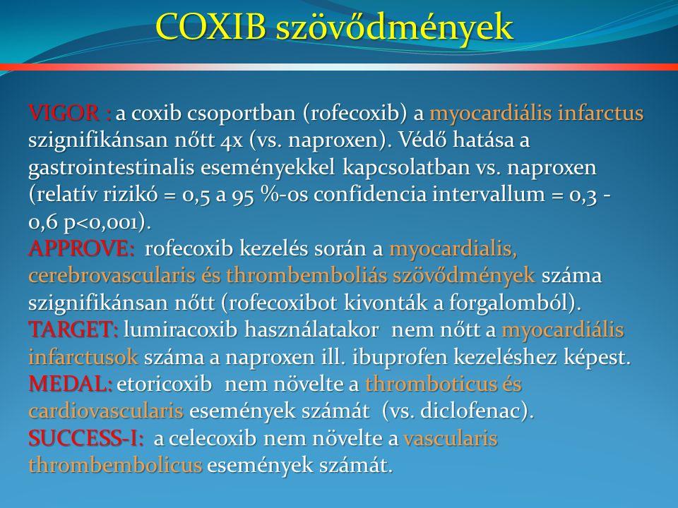 VIGOR : a coxib csoportban (rofecoxib) a myocardiális infarctus szignifikánsan nőtt 4x (vs.