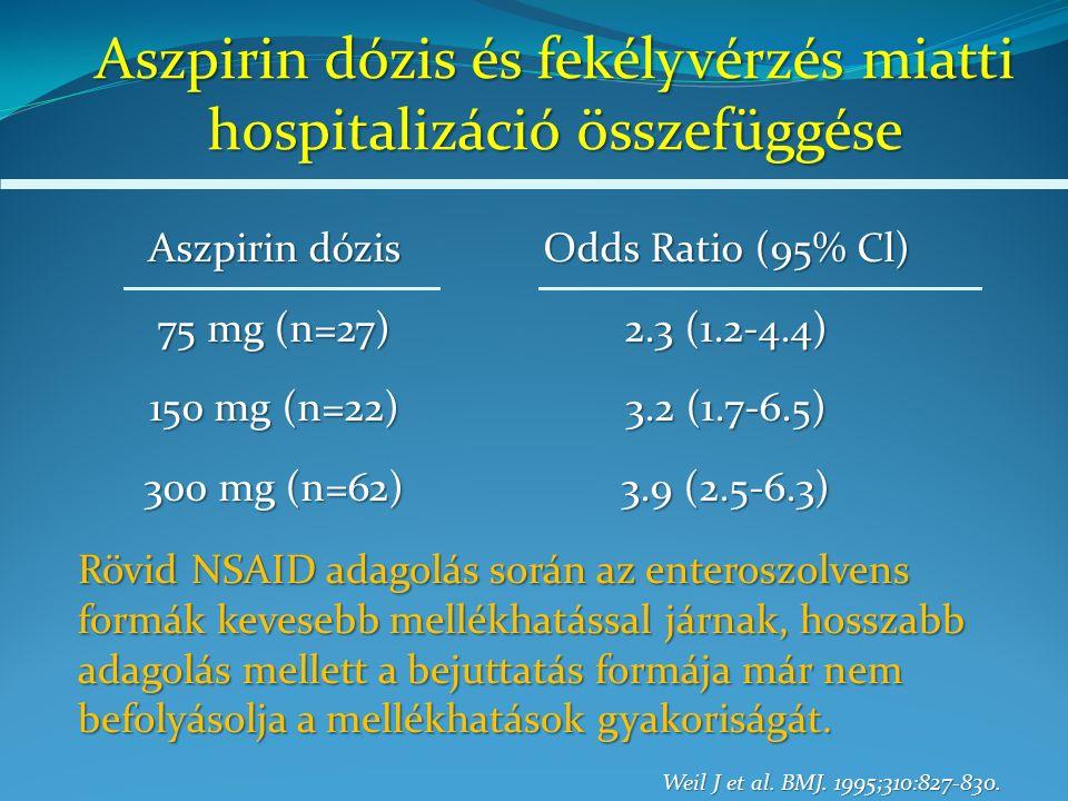 Aszpirin dózis és fekélyvérzés miatti hospitalizáció összefüggése Aszpirin dózis 75 mg (n=27) 150 mg (n=22) 300 mg (n=62) Odds Ratio (95% Cl) 2.3 (1.2-4.4) 3.2 (1.7-6.5) 3.9 (2.5-6.3) Weil J et al.