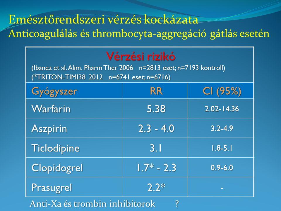 Vérzési rizikó (Ibanez et al. Alim.