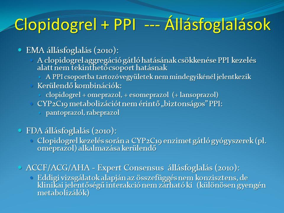 """Clopidogrel + PPI --- Állásfoglalások EMA állásfoglalás (2010): EMA állásfoglalás (2010): A clopidogrel aggregáció gátló hatásának csökkenése PPI kezelés alatt nem tekinthető csoport hatásnak A clopidogrel aggregáció gátló hatásának csökkenése PPI kezelés alatt nem tekinthető csoport hatásnak A PPI csoportba tartozó vegyületek nem mindegyikénél jelentkezik A PPI csoportba tartozó vegyületek nem mindegyikénél jelentkezik Kerülendő kombinációk: Kerülendő kombinációk: clopidogrel + omeprazol, + esomeprazol (+ lansoprazol) clopidogrel + omeprazol, + esomeprazol (+ lansoprazol) CYP2C19 metabolizációt nem érintő """"biztonságos PPI: CYP2C19 metabolizációt nem érintő """"biztonságos PPI: pantoprazol, rabeprazol pantoprazol, rabeprazol FDA állásfoglalás (2010): FDA állásfoglalás (2010): Clopidogrel kezelés során a CYP2C19 enzimet gátló gyógyszerek (pl."""