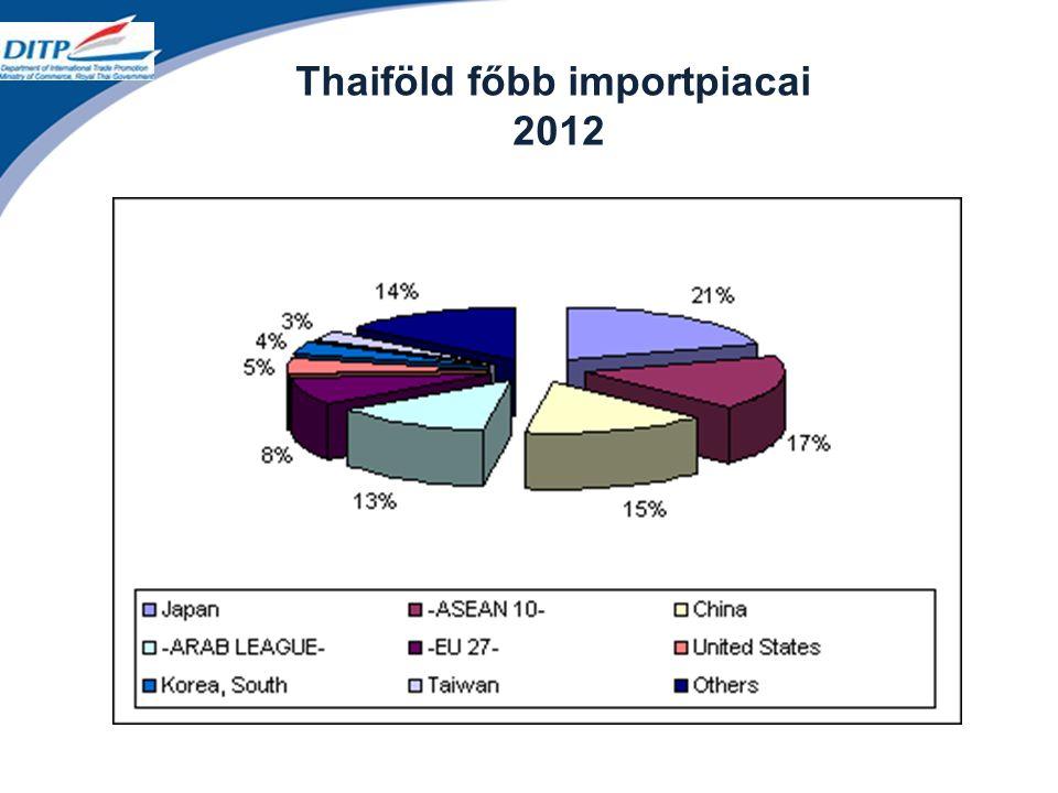 Thaiföld főbb importpiacai 2012
