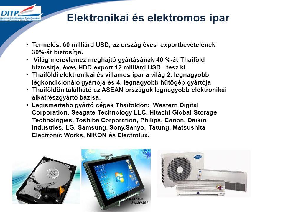 Elektronikai és elektromos ipar Termelés: 60 milliárd USD, az ország éves exportbevételének 30%-át biztosítja.