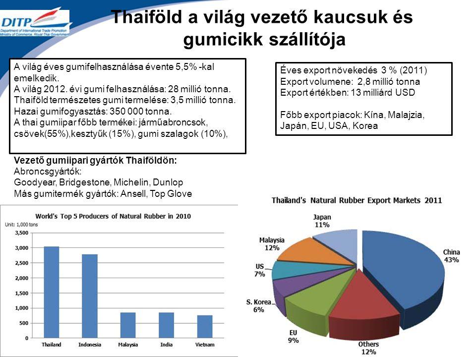 Thaiföld a világ vezető kaucsuk és gumicikk szállítója A világ éves gumifelhasználása évente 5,5% -kal emelkedik.