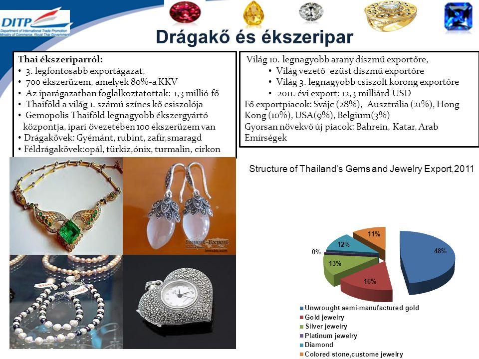 Drágakő és ékszeripar Structure of Thailand's Gems and Jewelry Export,2011 Világ 10.