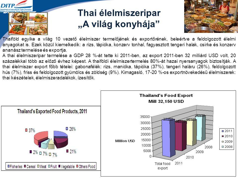 """Thai élelmiszeripar """"A világ konyhája Thaiföld egyike a világ 10 vezető élelmiszer termelőjének és exportőrének, beleértve a feldolgozott élelmi anyagokat is."""
