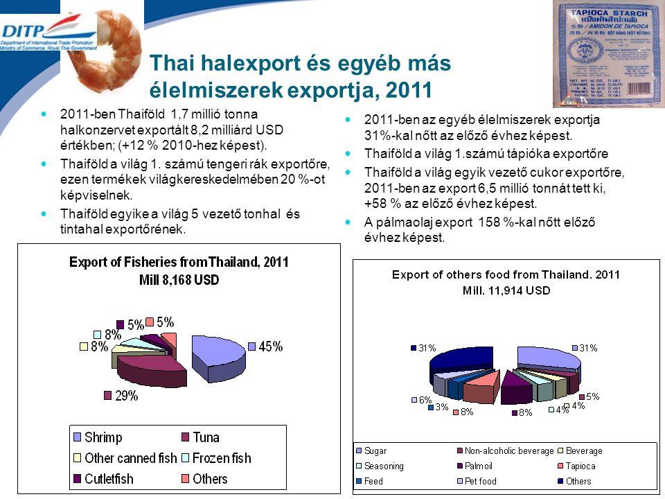 Thai halexport és egyéb más élelmiszerek exportja, 2011 2011-ben Thaiföld 1,7 millió tonna halkonzervet exportált 8,2 milliárd USD értékben; (+12 % 2010-hez képest).