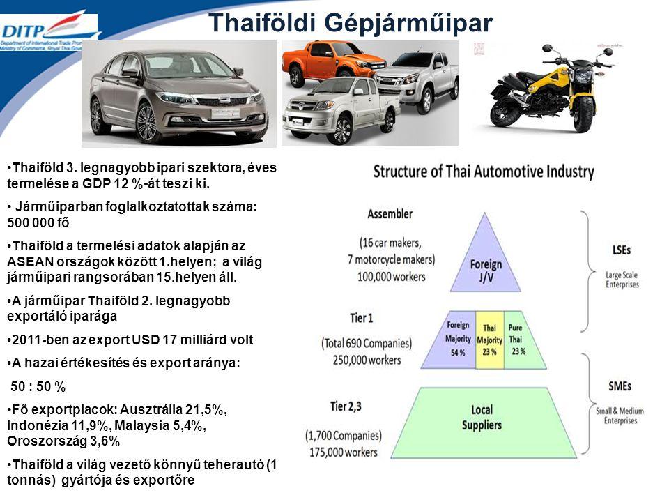 Thaiföldi Gépjárműipar Thaiföld 3.