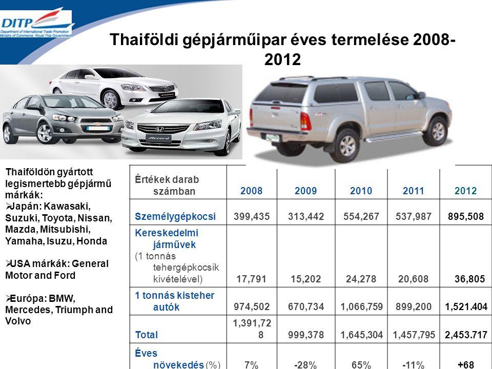 Thaiföldi gépjárműipar éves termelése 2008- 2012 Értékek darab számban20082009201020112012 Személygépkocsi399,435313,442554,267537,987895,508 Kereskedelmi járművek (1 tonnás tehergépkocsik kivételével)17,79115,20224,27820,608 36,805 1 tonnás kisteher autók974,502670,7341,066,759899,2001,521.404 Total 1,391,72 8999,3781,645,3041,457,7952,453.717 Éves növekedés (%)7%-28%65%-11%+68 Thaiföldön gyártott legismertebb gépjármű márkák:  Japán: Kawasaki, Suzuki, Toyota, Nissan, Mazda, Mitsubishi, Yamaha, Isuzu, Honda  USA márkák: General Motor and Ford  Európa: BMW, Mercedes, Triumph and Volvo