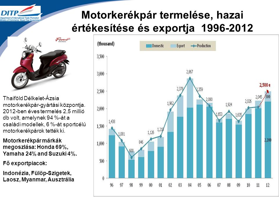 Motorkerékpár termelése, hazai értékesítése és exportja 1996-2012 Thaiföld Délkelet-Ázsia motorkerékpár-gyártási központja.