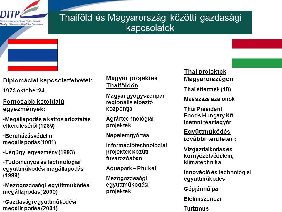 Thaiföld és Magyarország közötti gazdasági kapcsolatok Diplomáciai kapcsolatfelvétel: 1973 október 24.